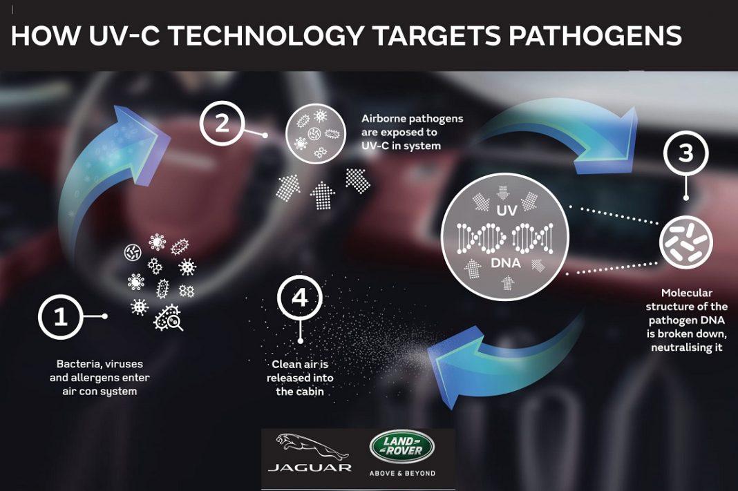 Gráfico de Land Rover y Jaguar para demostrar cómo actúa su sistema anti virus para el interior de los coches