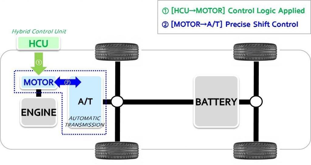 Sistema ASC Hyundai gráfico arquitectura