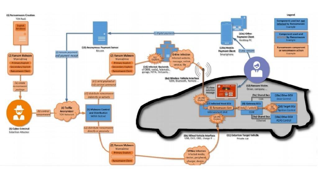Esquema de ransomware en coche conectado