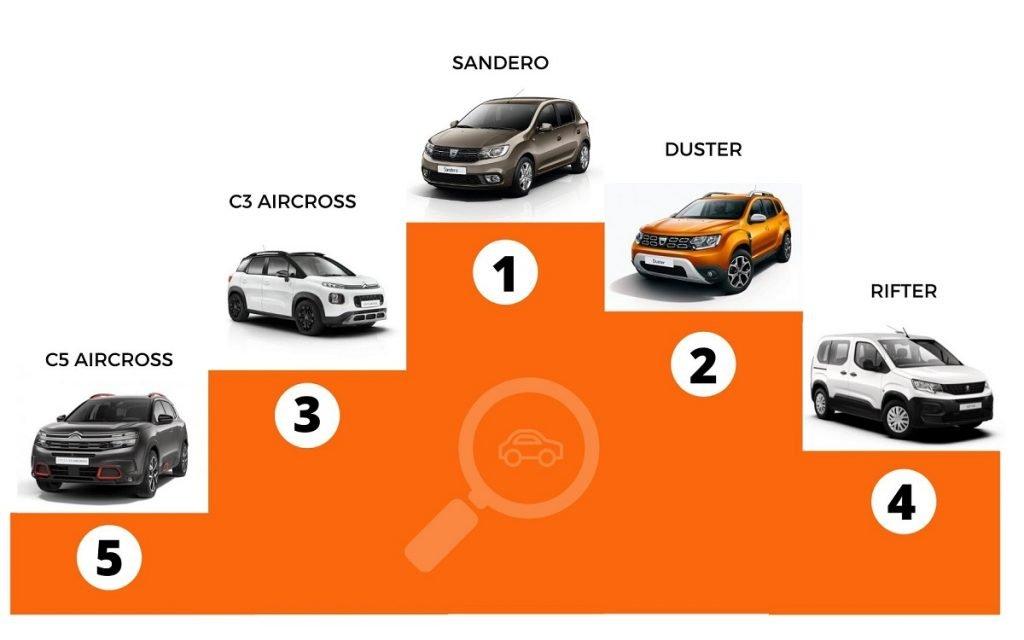Ránking de búsquedas de coches nuevos en España