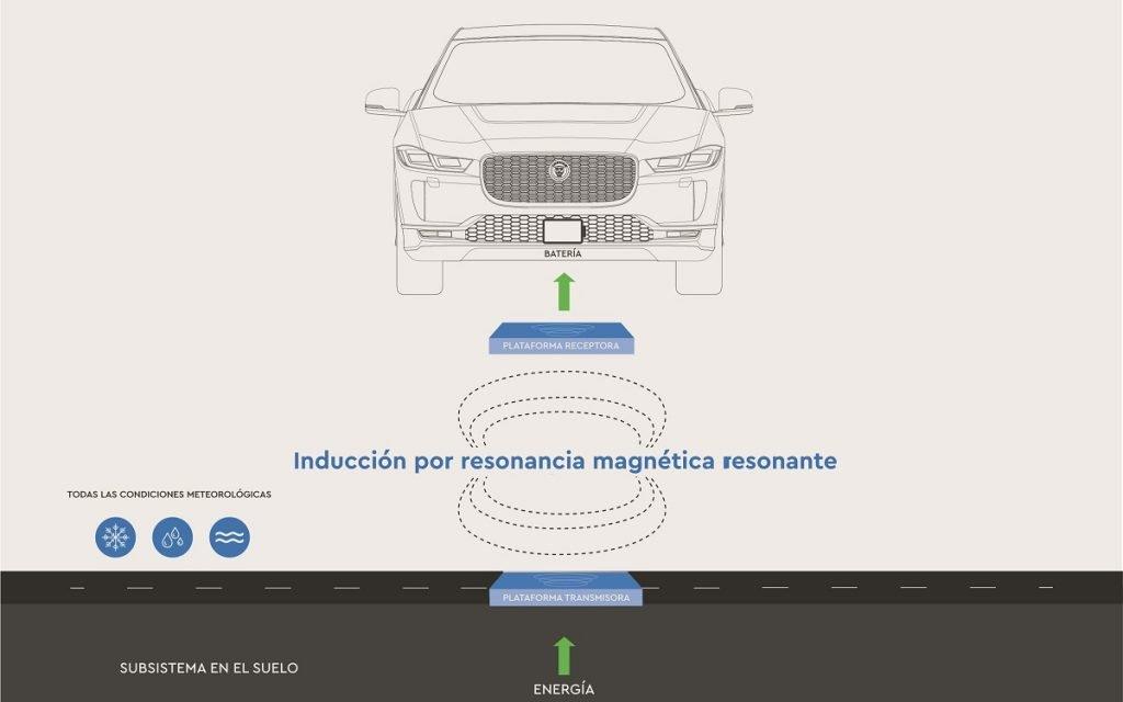 Diagrama del sistema de carga de los taxis Jaguar