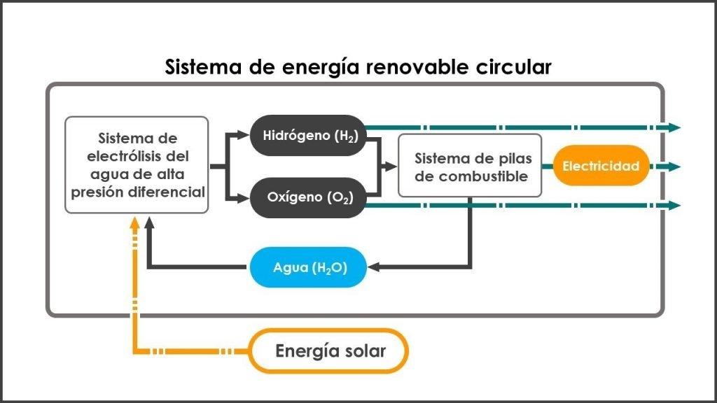 Esquema del sistema propuesto por JAXA y Honda