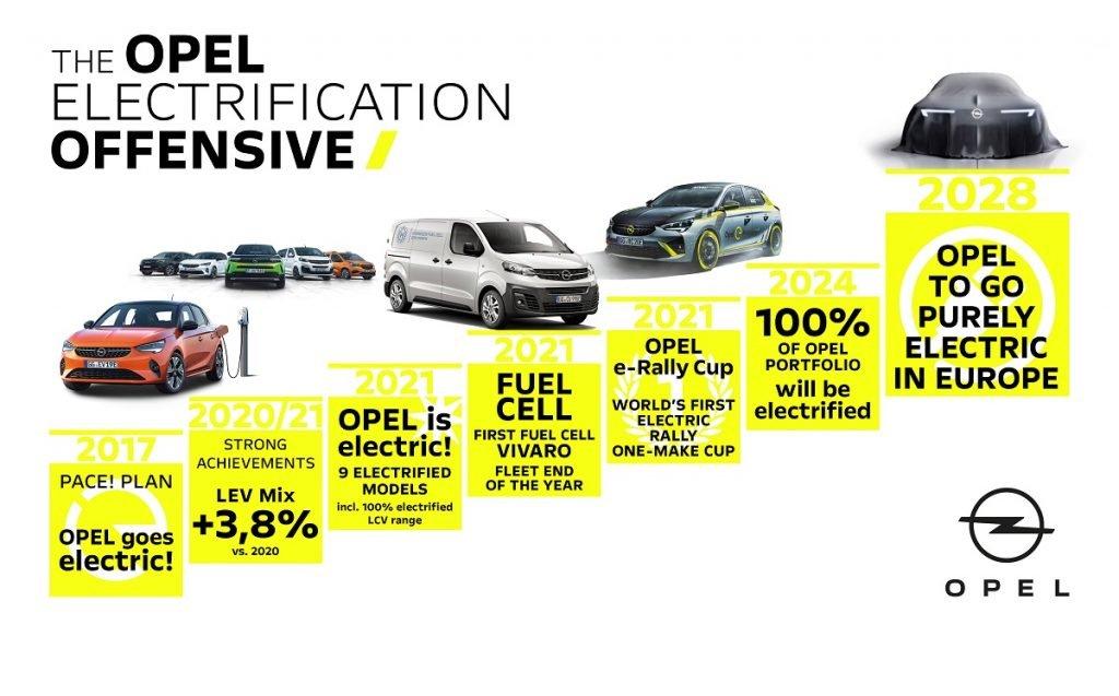 Imagen de los futuros hitos de Opel