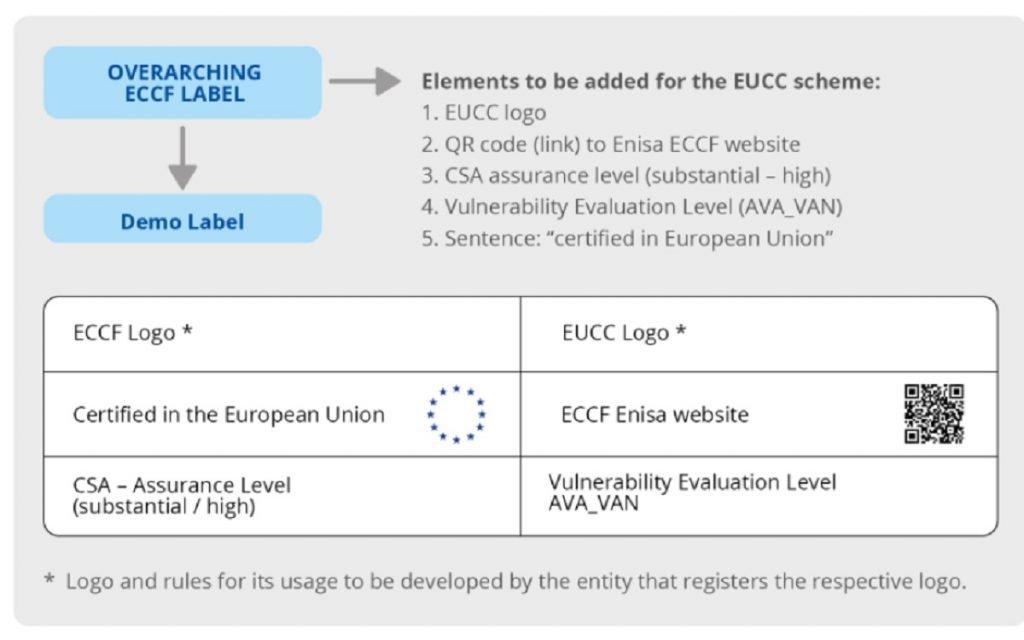 Croquis del Etiquetado EUCC